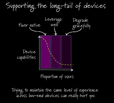 Supporting the long-tail of devices